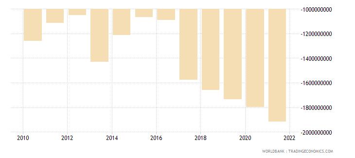malawi net trade in goods bop us dollar wb data