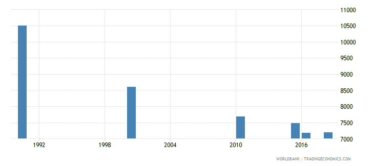 malawi number of deaths ages 5 14 years wb data