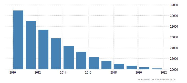 malawi number of infant deaths wb data