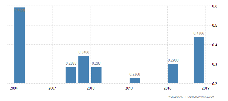 malawi nurses and midwives per 1 000 people wb data