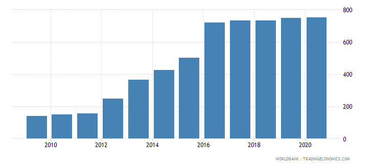 malawi official exchange rate lcu per us dollar period average wb data