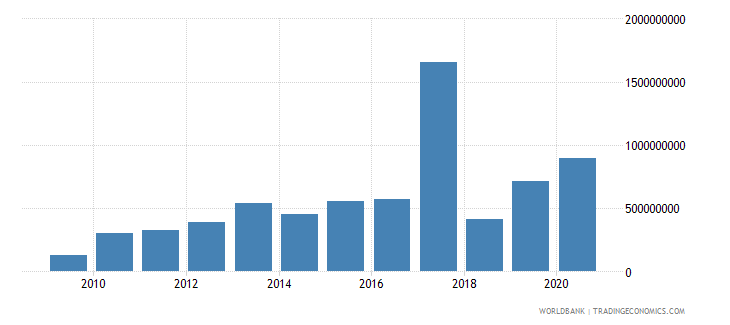 malawi other taxes current lcu wb data