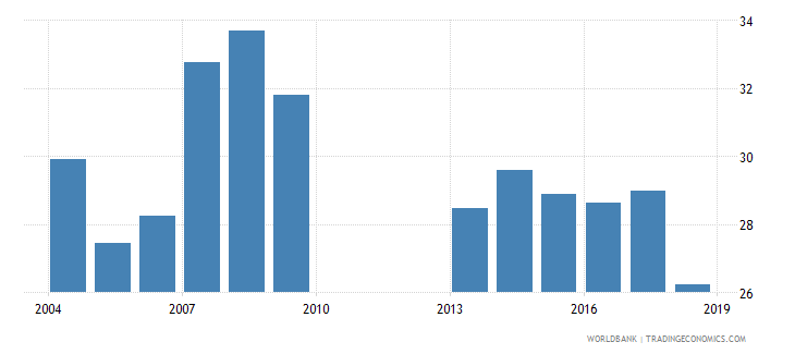 malawi over age enrolment ratio in primary education male percent wb data