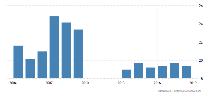 malawi over age students primary percent of enrollment wb data
