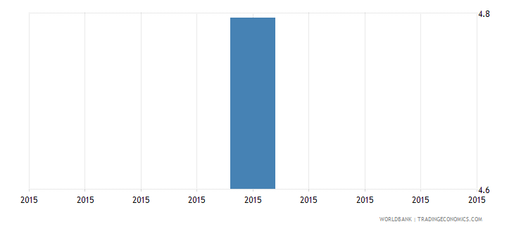 malawi percentage of enrolment in pre primary education in private institutions percent wb data