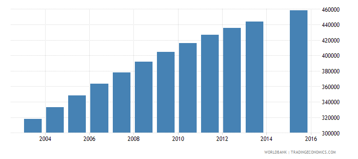 malawi population age 12 total wb data
