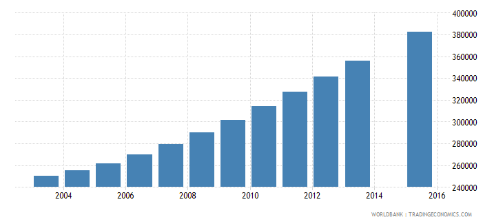 malawi population age 19 total wb data