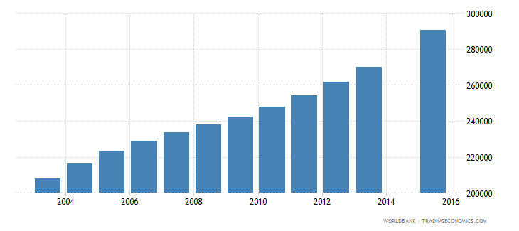 malawi population age 25 total wb data