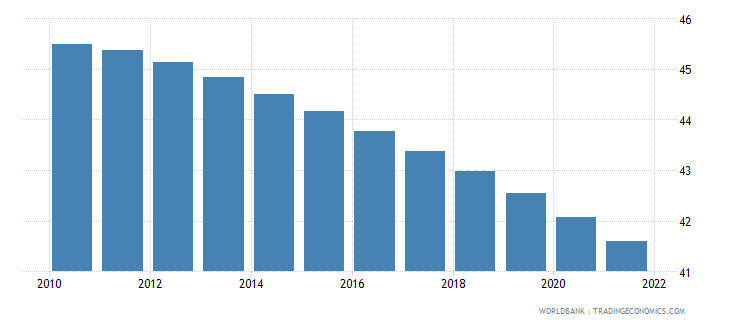 malawi population ages 0 14 female percent of total wb data