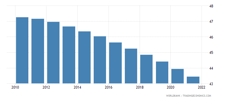 malawi population ages 0 14 male percent of total wb data
