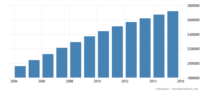 malawi population ages 10 15 total wb data