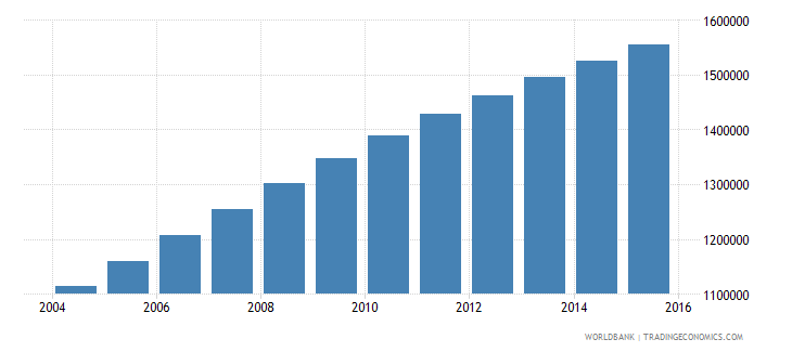 malawi population ages 10 16 female wb data