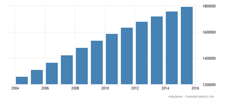 malawi population ages 10 17 male wb data