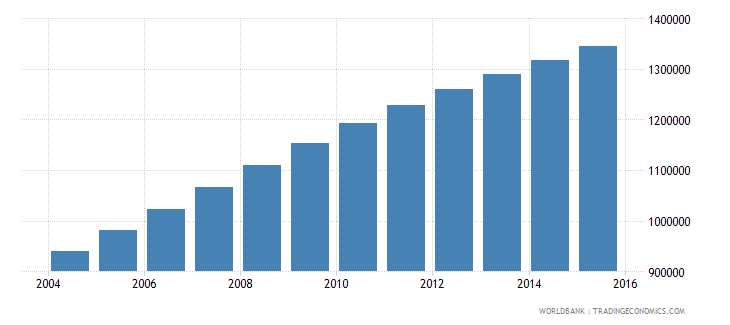 malawi population ages 11 16 male wb data