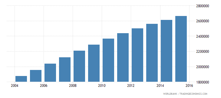 malawi population ages 11 16 total wb data