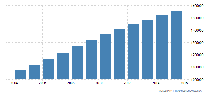 malawi population ages 11 17 male wb data