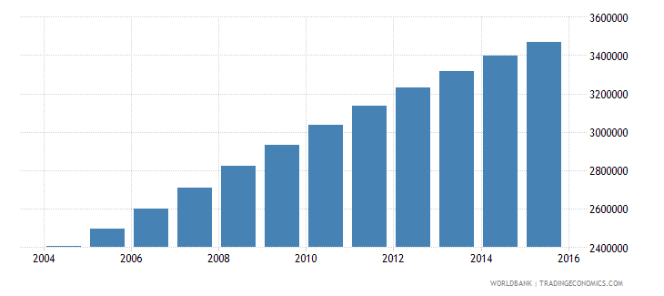 malawi population ages 11 18 total wb data