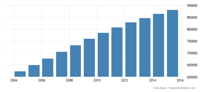 malawi population ages 12 15 female wb data