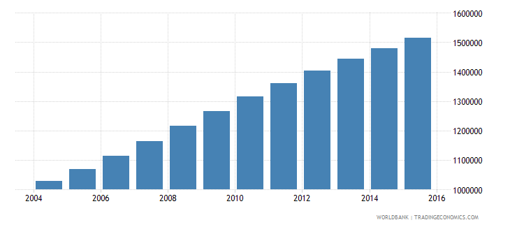 malawi population ages 12 18 male wb data