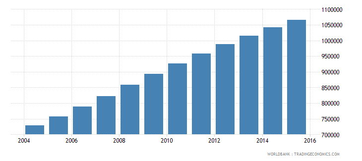 malawi population ages 13 17 female wb data