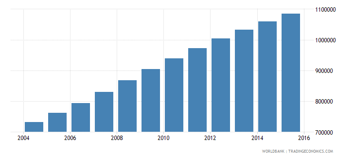 malawi population ages 13 17 male wb data