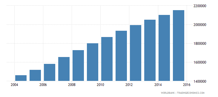 malawi population ages 13 17 total wb data