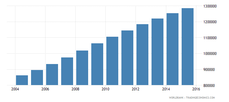 malawi population ages 13 18 male wb data