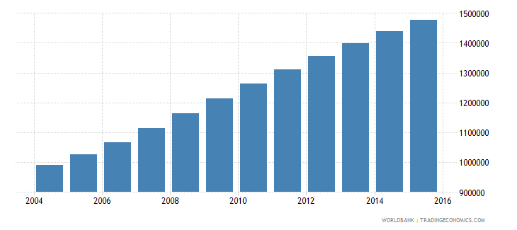 malawi population ages 13 19 male wb data