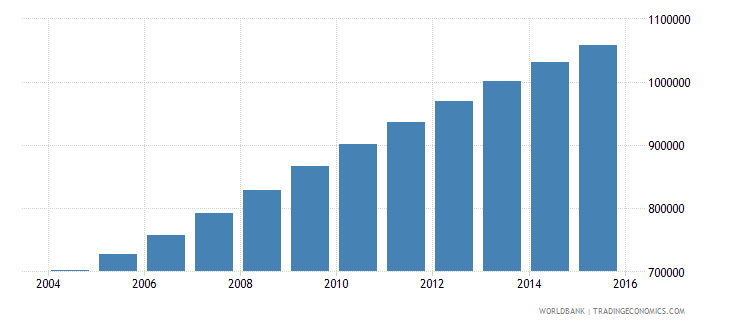 malawi population ages 14 18 male wb data