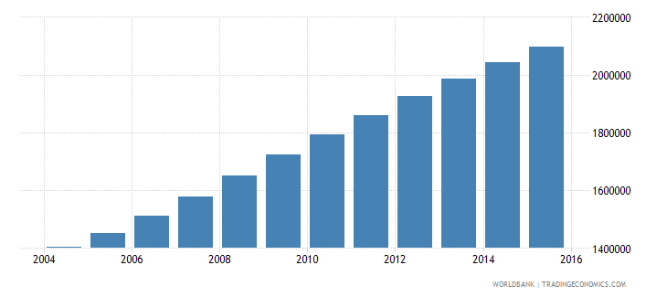 malawi population ages 14 18 total wb data