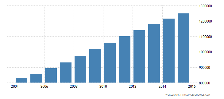 malawi population ages 14 19 male wb data
