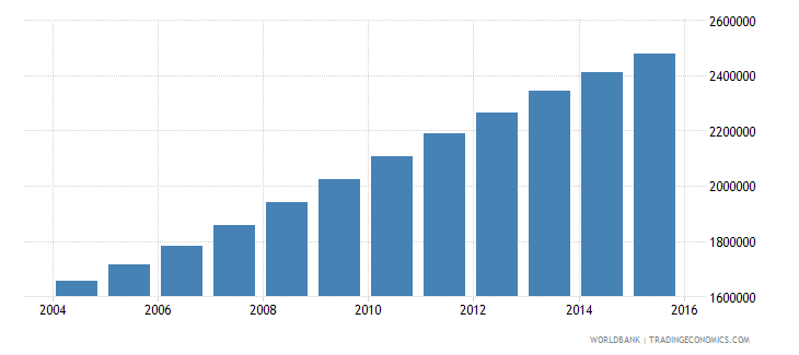 malawi population ages 14 19 total wb data