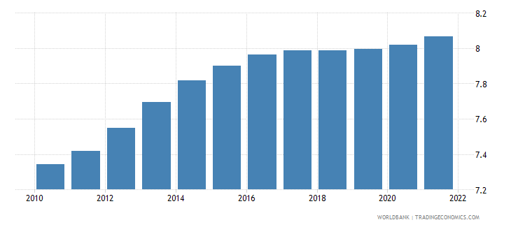 malawi population ages 25 29 male percent of male population wb data
