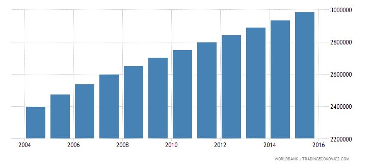 malawi population ages 5 10 total wb data