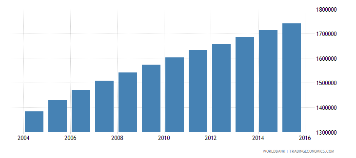 malawi population ages 5 11 male wb data