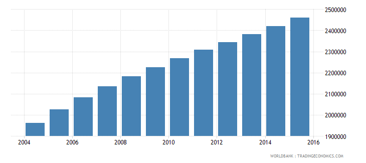 malawi population ages 6 10 total wb data