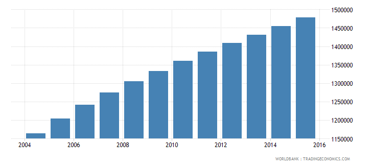 malawi population ages 6 11 male wb data