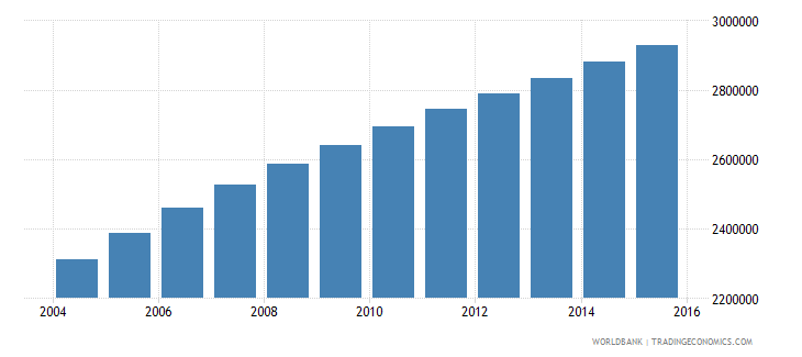 malawi population ages 6 11 total wb data
