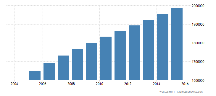malawi population ages 6 9 total wb data