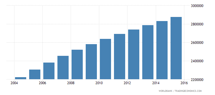 malawi population ages 7 12 total wb data
