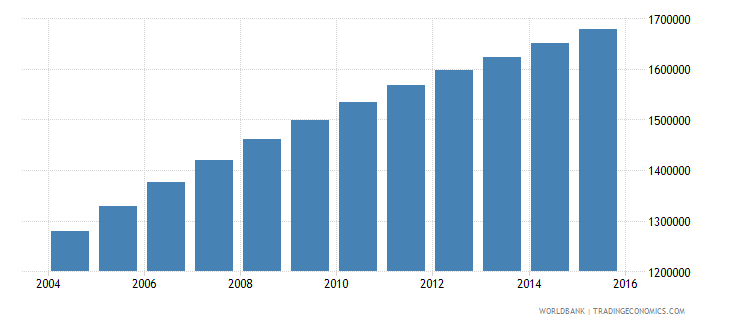 malawi population ages 7 13 male wb data