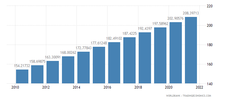 malawi population density people per sq km wb data