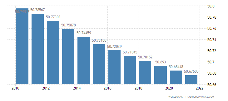 malawi population female percent of total wb data