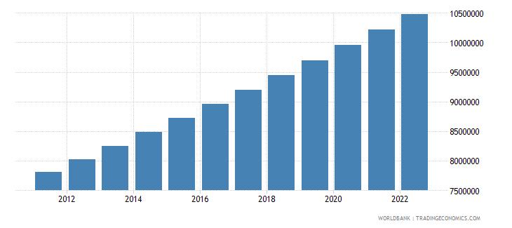 malawi population female wb data