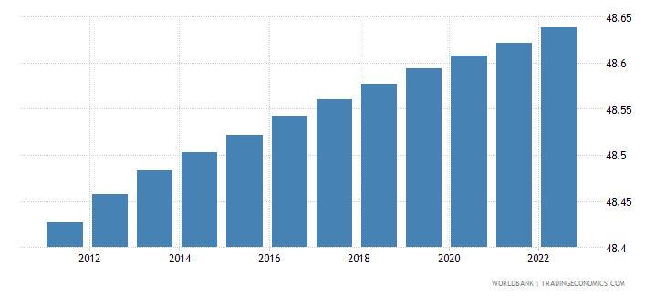 malawi population male percent of total wb data