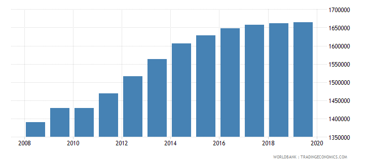malawi population of the official age for pre primary education both sexes number wb data