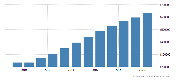 malawi population of the official age for primary education male number wb data