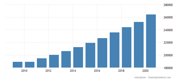 malawi population of the official age for the last grade of primary education male number wb data