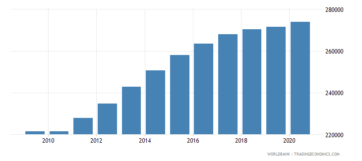 malawi population of the official entrance age to primary education female number wb data