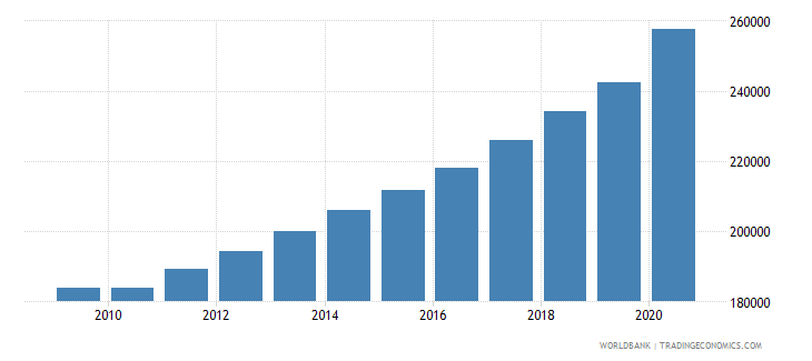 malawi population of the official entrance age to secondary general education female number wb data